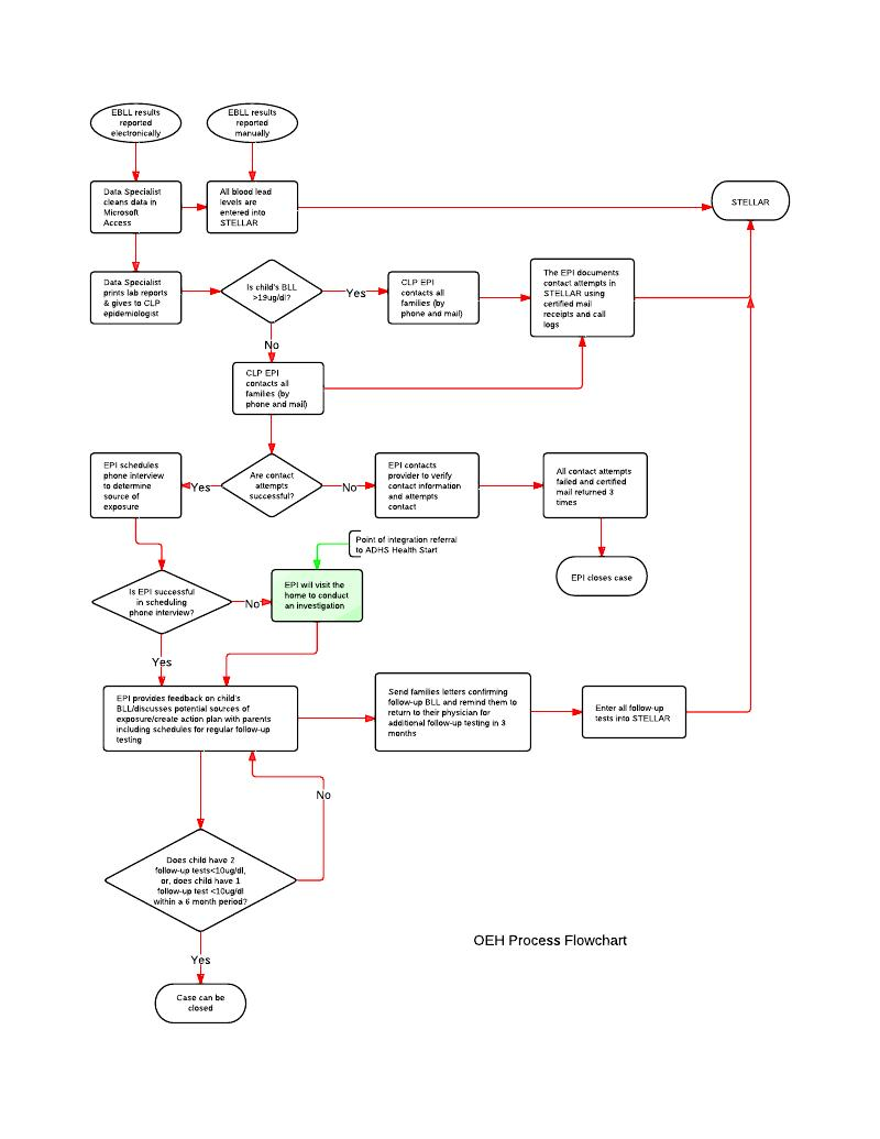 integrating chronic disease and environmental health college recruiting process flow chart college recruiting process flow chart college recruiting process flow chart college recruiting process flow chart